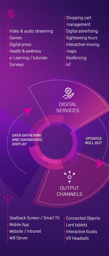Explain Schema - Digital Services - Output channels - PXCom, Digital communication solution